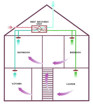How heat recovery ventilation systems work